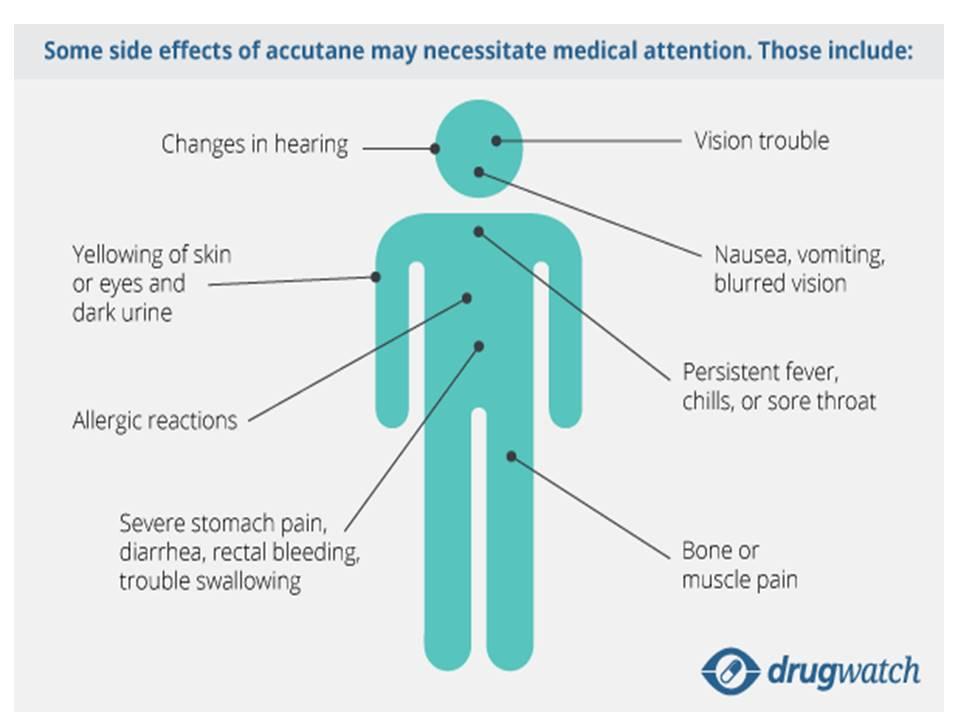 Accutane side effects