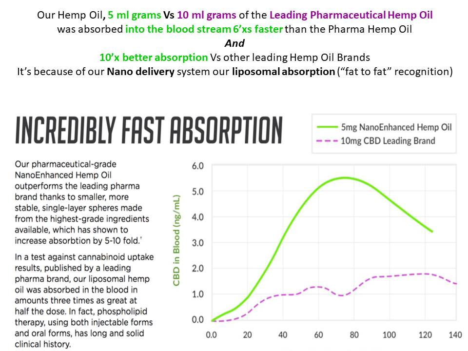 Hemp Oil fastest absorption