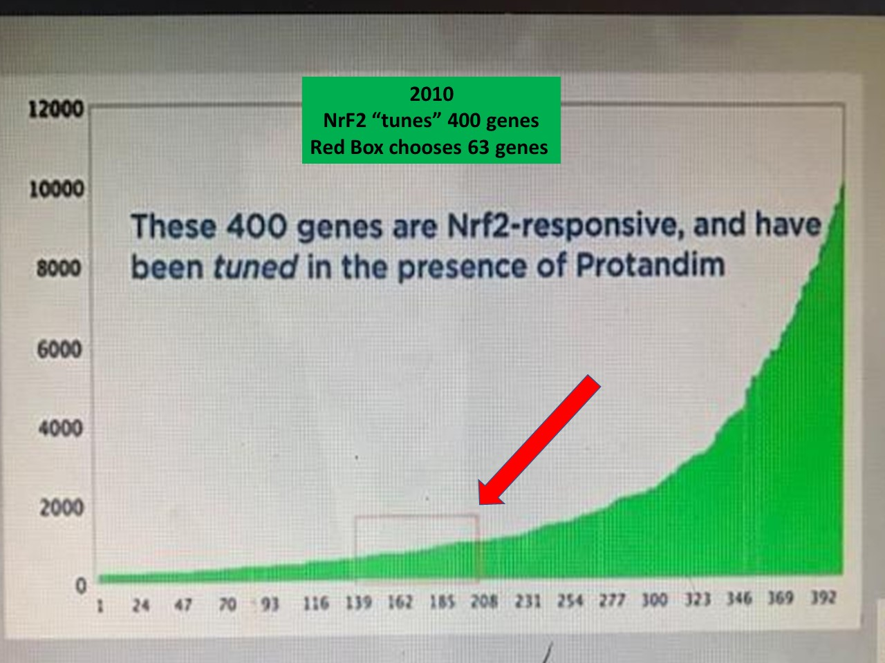 Genes and NrF2