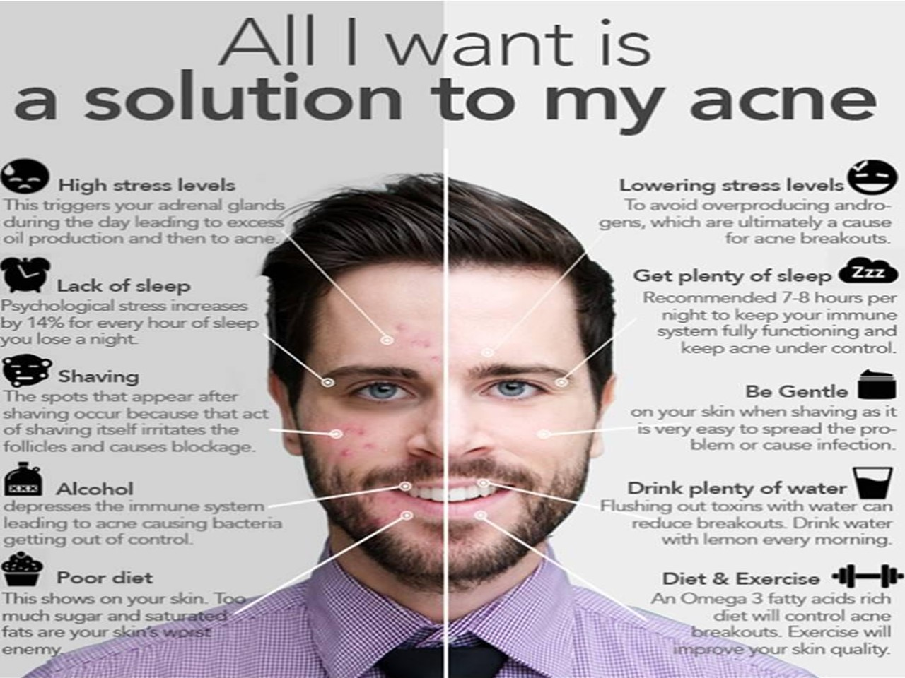 Acne Triggers